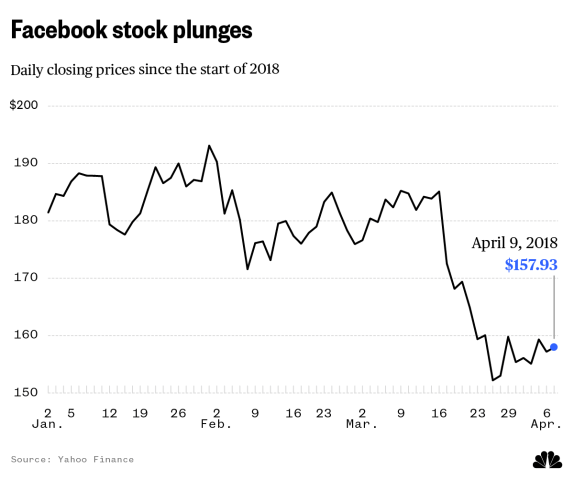 Facebook stock price since the start of 2018