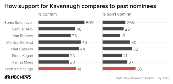 Kavanaugh heads into confirmation hearings with weakest public ...