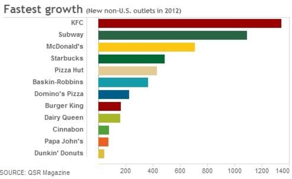 Fast food growth graphic