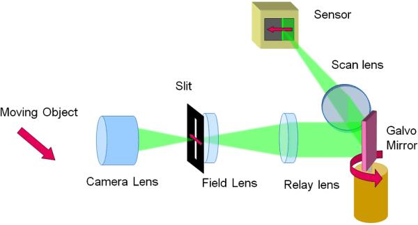 laser setup