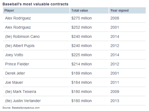 Baseball's most valuable contracts