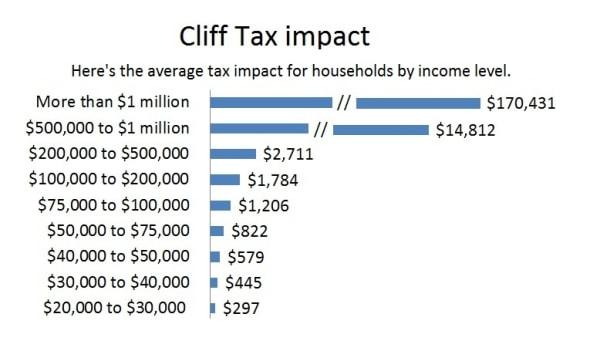 Cliff Tax Impact