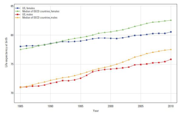 Americans may be living longer, but are losing ground compared to other countries in the Organization for Economic Cooperation and development, as seen in this graph