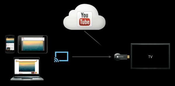 Chromecast YouTube diagram