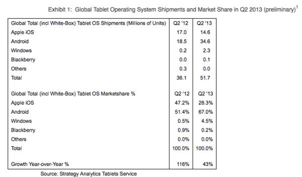Tablet iOS chart