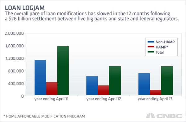 The pace of loan modifications.