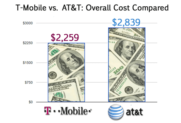 T-Mobile vs. AT&T: Overall cost compared