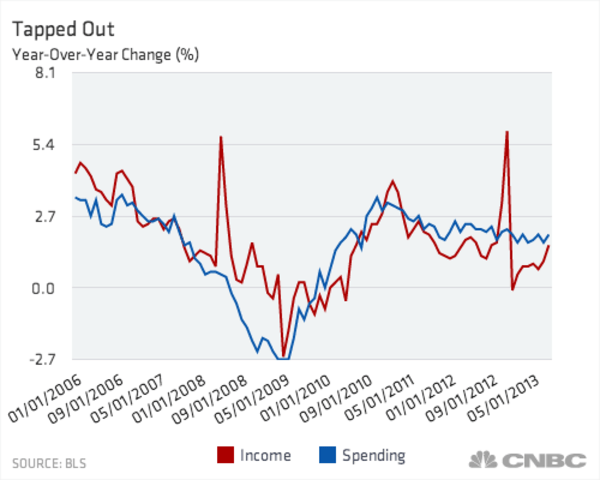 Other industries feeling profit pressure are tightening payrolls. That includes the health-care sector, which produced a steady stream of new jobs even through the depths of the Great Recession.