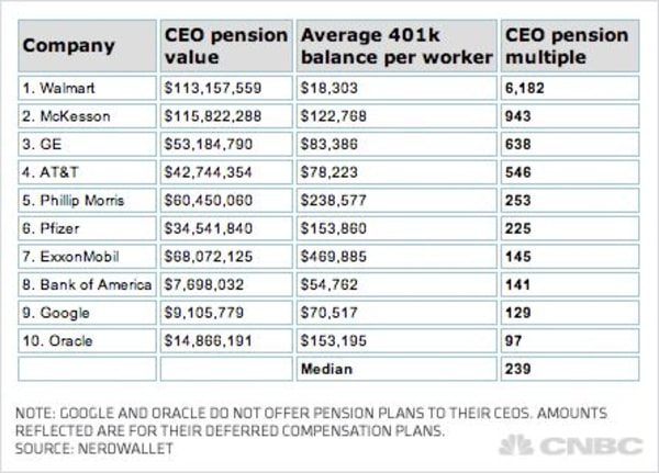 CEO pension plans are now worth an average 239 times more than the retirement plans for the employees they supervise, according to data compiled by NerdWallet on the companies with the 10 highest gaps.