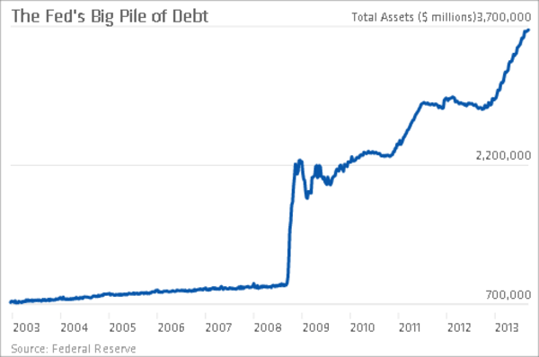 The Fed's debt mountain.