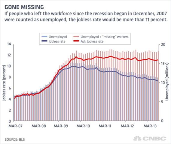 'Missing' jobless rate
