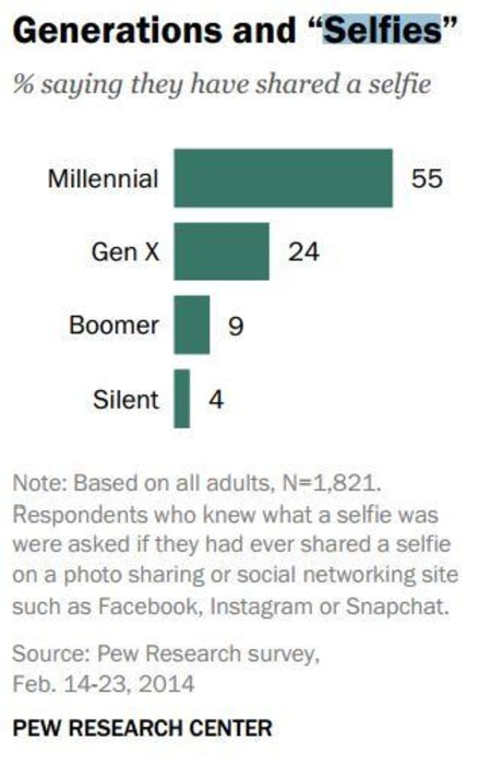 Selfies Pew Research Center