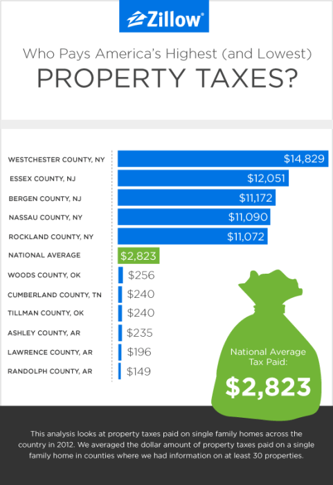 Highest and lowest property taxes in the U.S.
