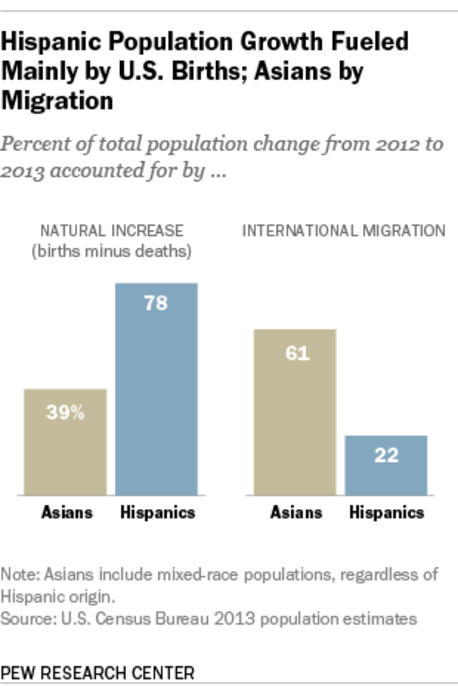 Asian American Population Growth 24