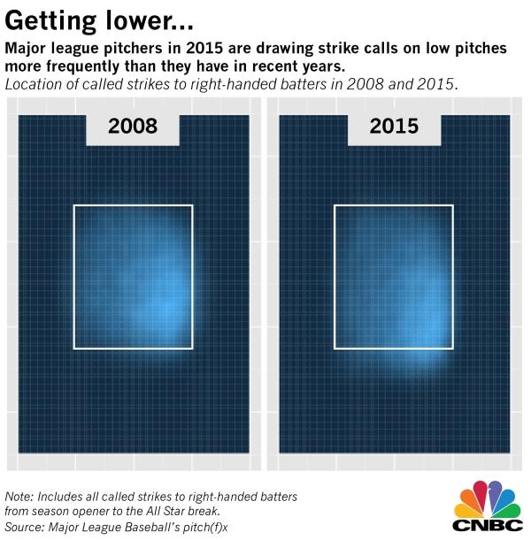 Chart showing MLB strike zone