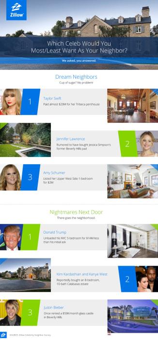 Celebrity Neighbor Survey