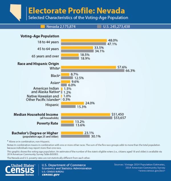 Census electorate profile: Nevada