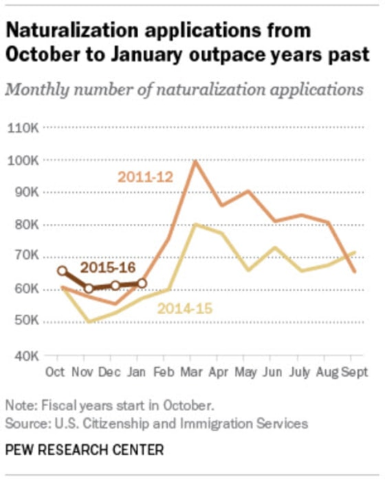 Naturalization applications from October to January outpace years past.