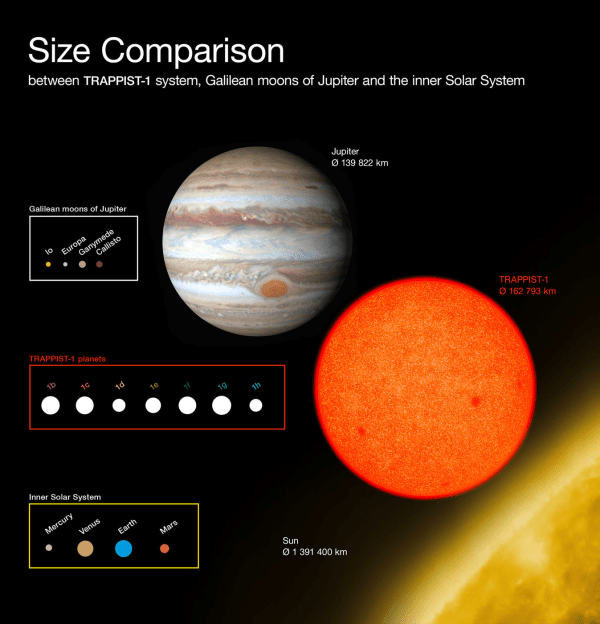 Chart: TRAPPIST-1 Planet Size Comparison