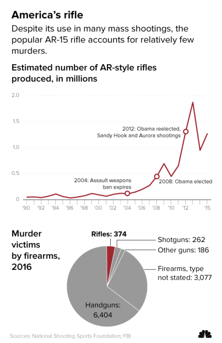 Graphic: Estimated number of AR-style rifles produced and murder victims by firesarms