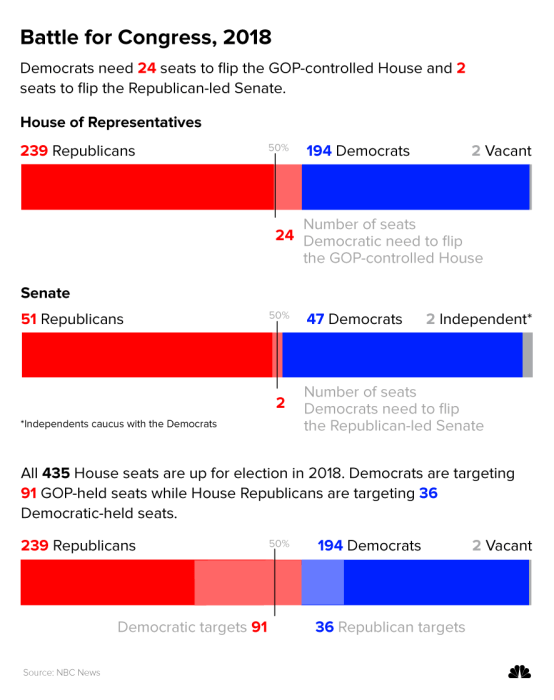United States Senate elections 2018 2016 November 6 2018 2020 33 of the 100 seats Class 1 in the United States Senate and 2 special elections 51 seats
