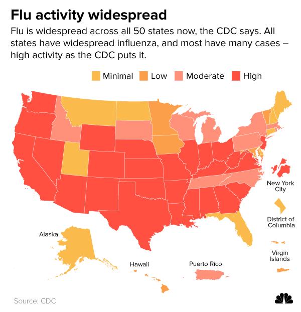 Flu activity widespread