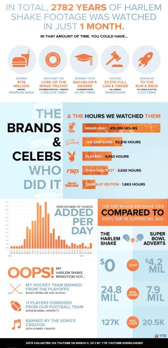 Harlem Shake infographic