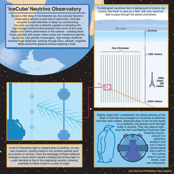 Image: IceCube explained