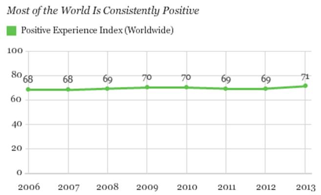 Imagen: Gallup concluye que la mayoría de los adultos de todo el mundo están experimentando emociones positivas