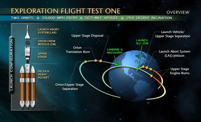 Image: EFT-1 mission plan