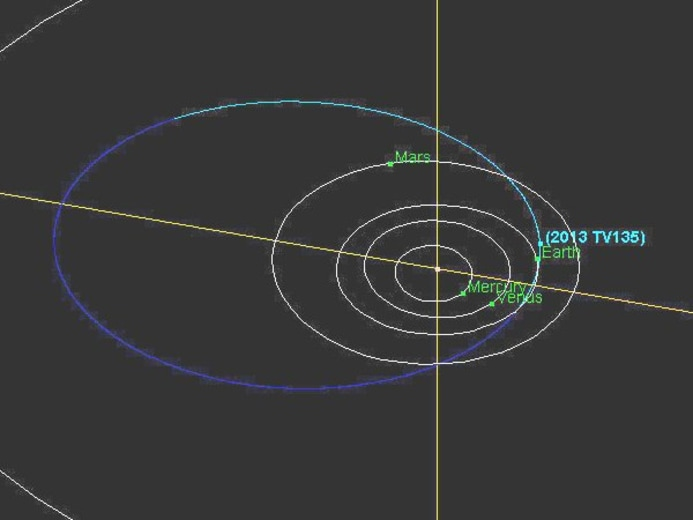 This graphic shows the orbit of 2013 TV135, which ranges out to three-quarters of the distance to Jupiter's orbit. The asteroid's orbital period spans almost four years.