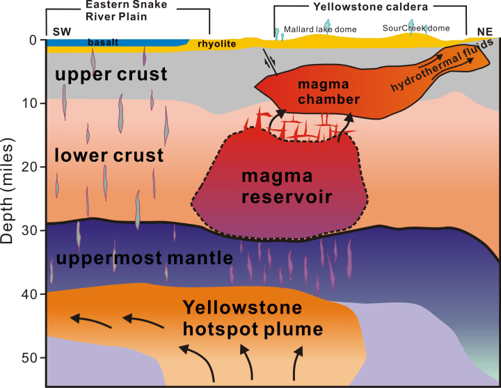 Image: Graphic showing layers beneath Yellowstone
