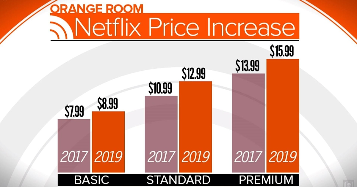 Netflix price hike ignites reaction on social media