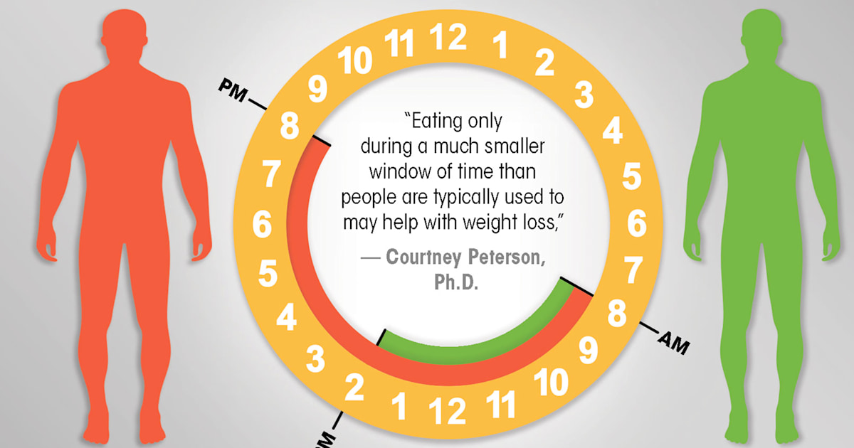 Could the timing of meals help you lose weight?