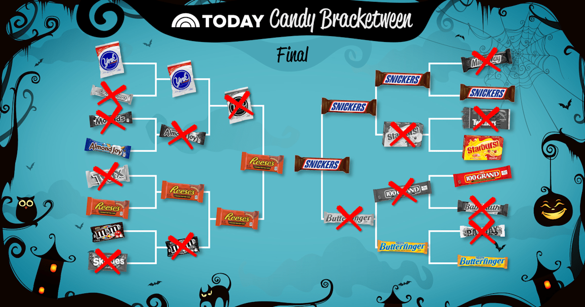 Which candy won TODAY's 'Bracketween' challenge?