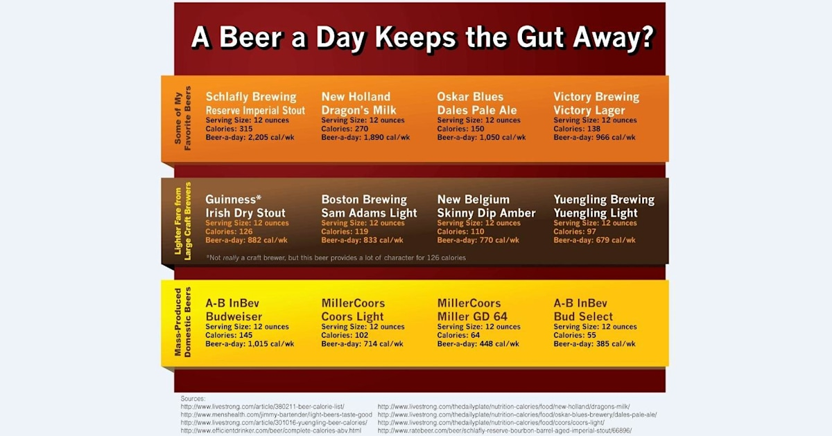 Beer Lover S Dilemma Can You Diet Without Going Dry