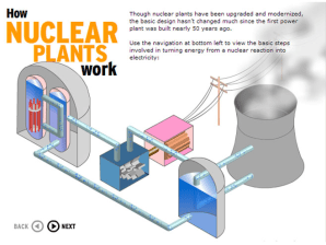 How a nuclear plant works - Technology & science - Science   NBC News