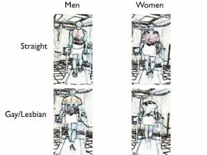 Gay body language signals