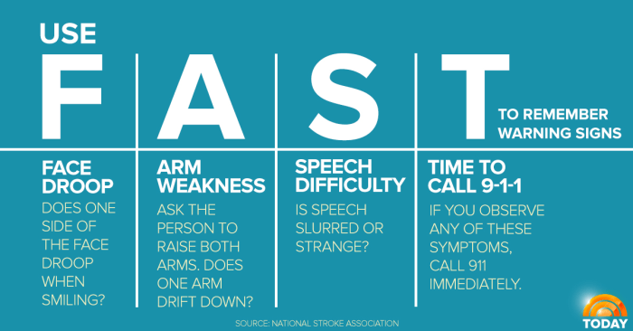 Under 45 You Probably Don T Know The Signs Of Stroke