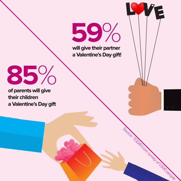 more kids than spouses get valentine's day gifts, today survey, Ideas