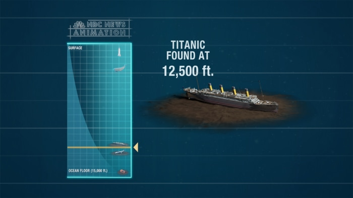 In 1985, the famous Titanic was found 12,500 feet below the surface in the Atlantic Ocean after colliding with an iceberg and sinking in 1912. This current search could go another 2,500 feet deeper below the surface.