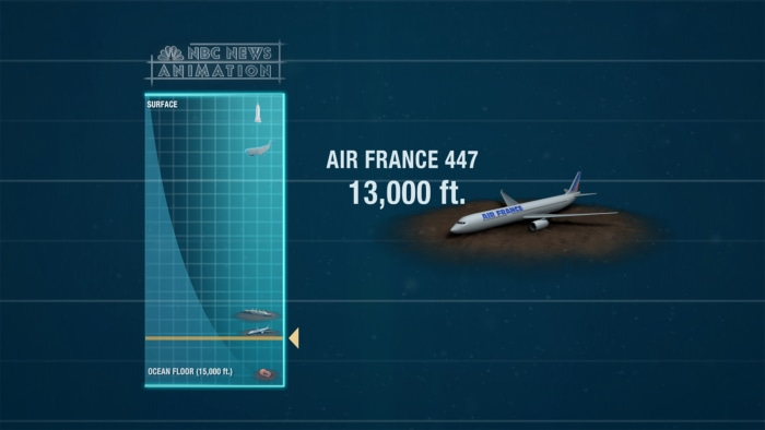 The wreckage of Air France Flight 447, which went down in 2009 and killed 228 passengers as well as the crew, was found 13,000 feet below the surface of the Atlantic Ocean.