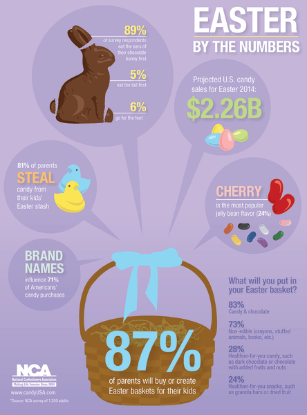 Easter candy stats
