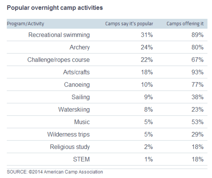Popular overnight camp activities