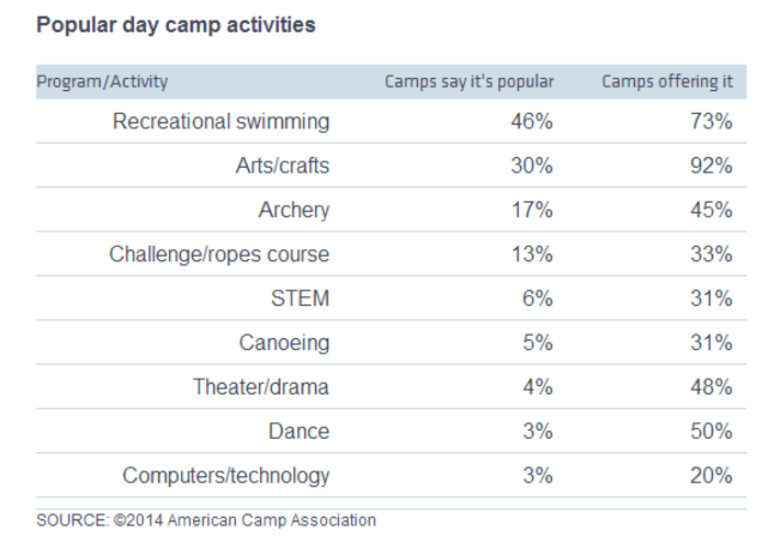Popular day camp activities