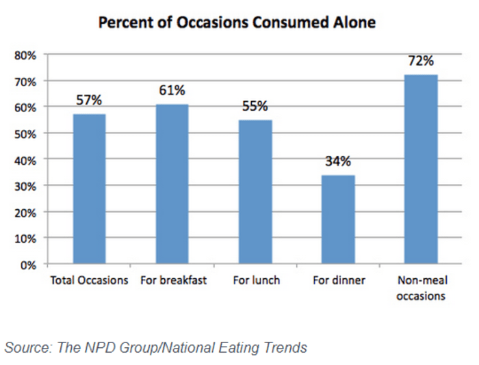 More Americans are dining alone.