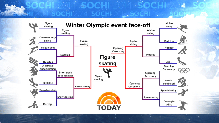 olympic event finals
