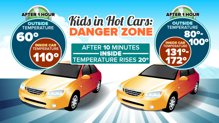 Cars heat up to dangerous levels very quickly