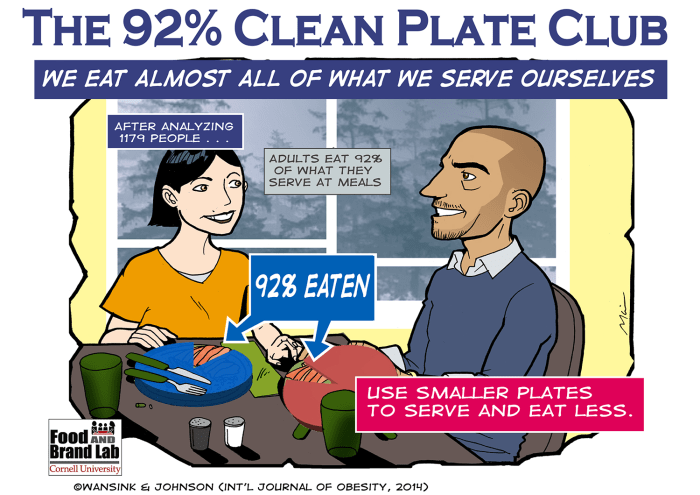 When you clean your plate you just add weight Infographic