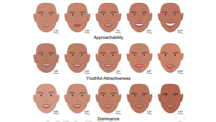 faces ranked